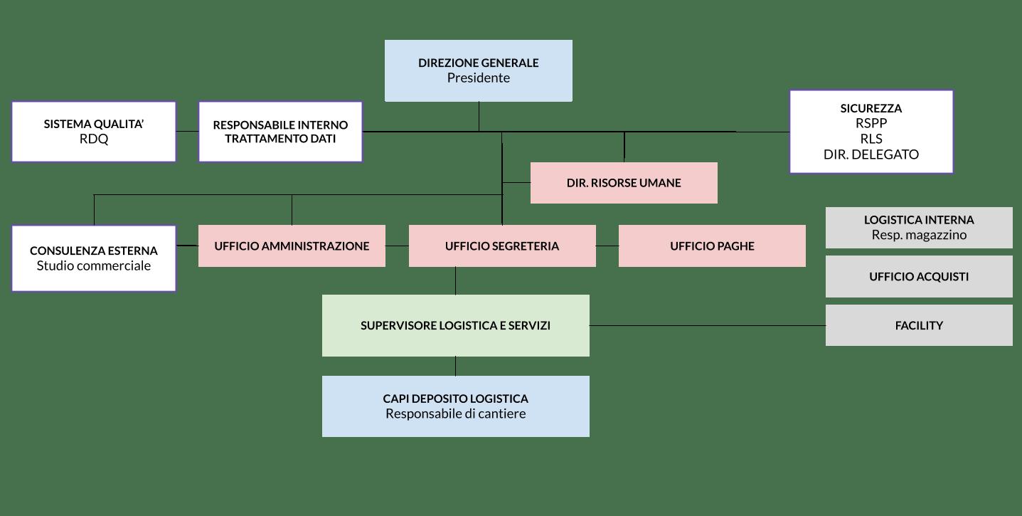 Organigramma Toscoservice